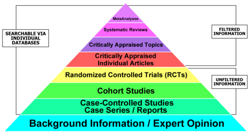 Hierarchy of evidence, beginning with strongest: Meta-analyses, systematic reviews, critically appraised topics, critically appraised individual articles, Randomized Controlled Trials, Cohort Studies, Case Studies and Series, and finally Background Information / Expert Opinion