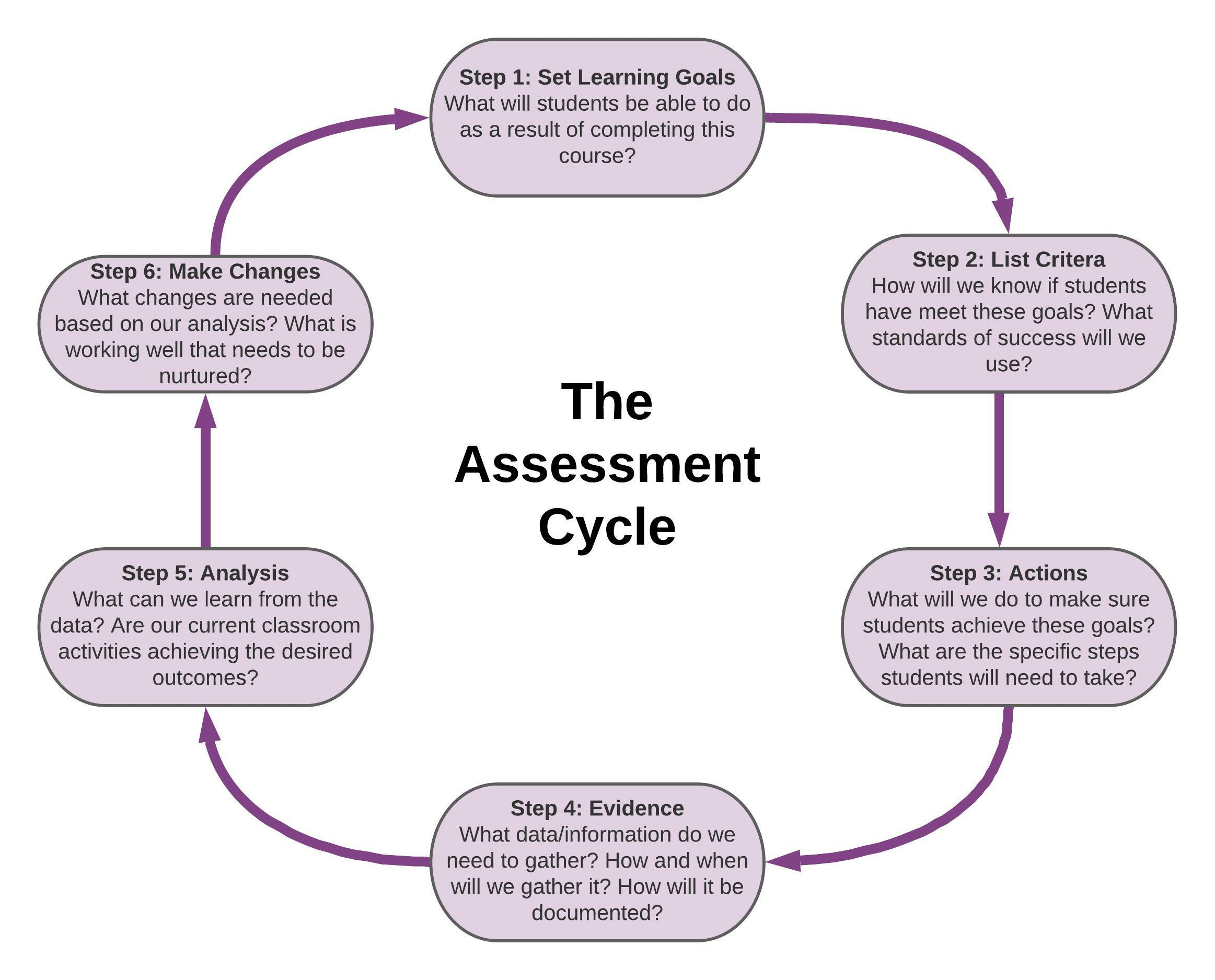 The Assessment Cycle: (1) Set Learning Goals - What will students be able to do as a result of completing this course?