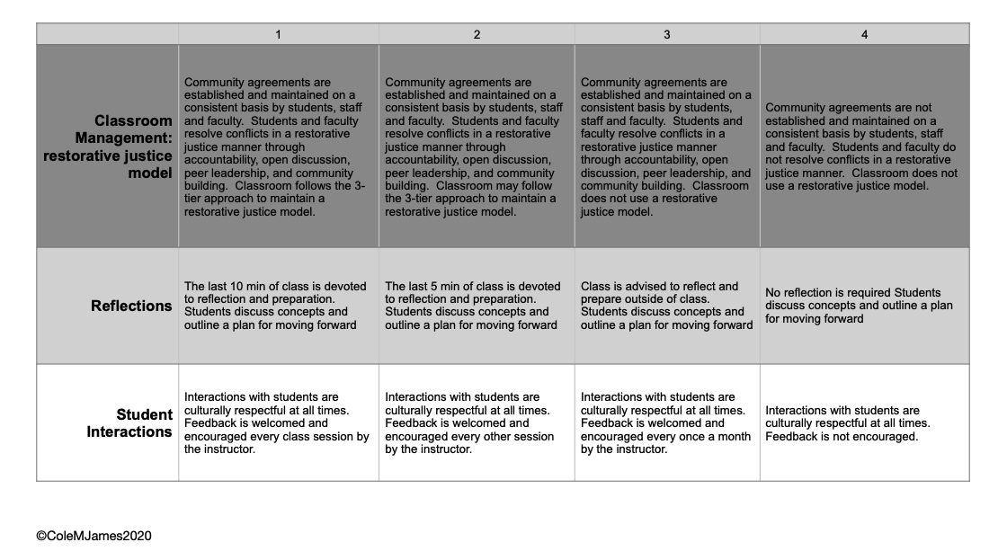 A rubric for creating anti-racist classroom environments. Part one focuses on classroom management, reflections, and student interactions, and allows faculty to map their practices to four levels of anti-racist classroom techniques, with 1 being the highest and 4 the lowest.