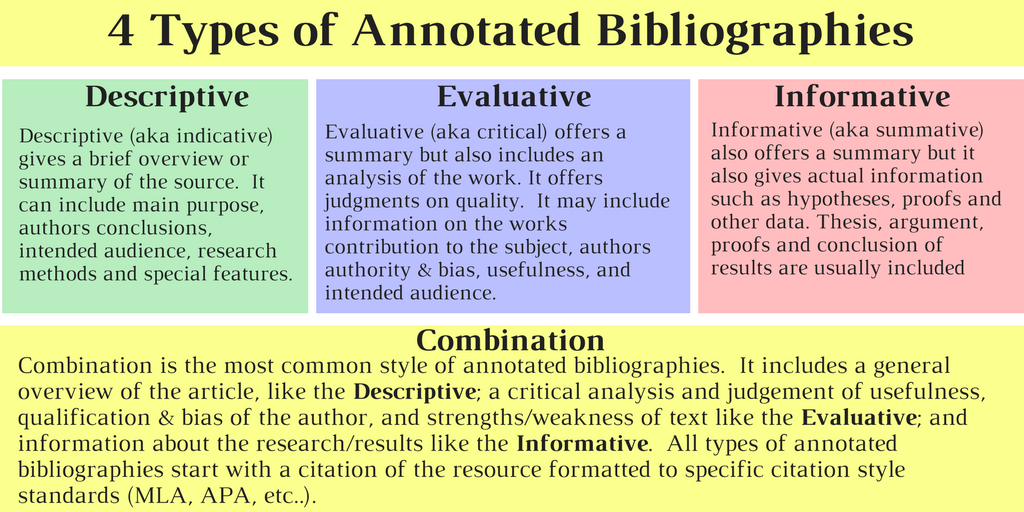 4 types of annotated Bibliographies Info-Graphic: screen readers see transcripts box