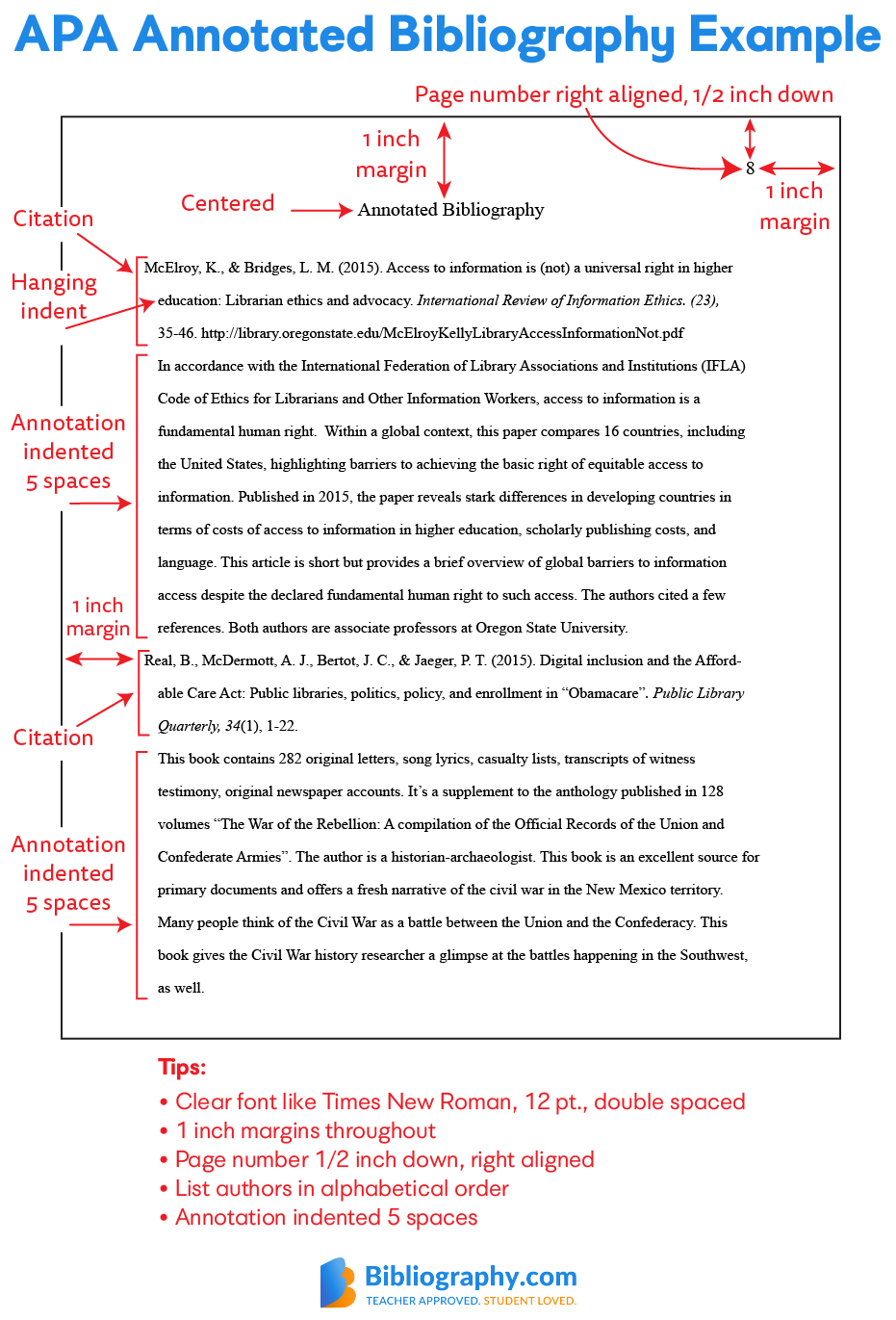 APA Annotated Bibliography example from Bibliography.com