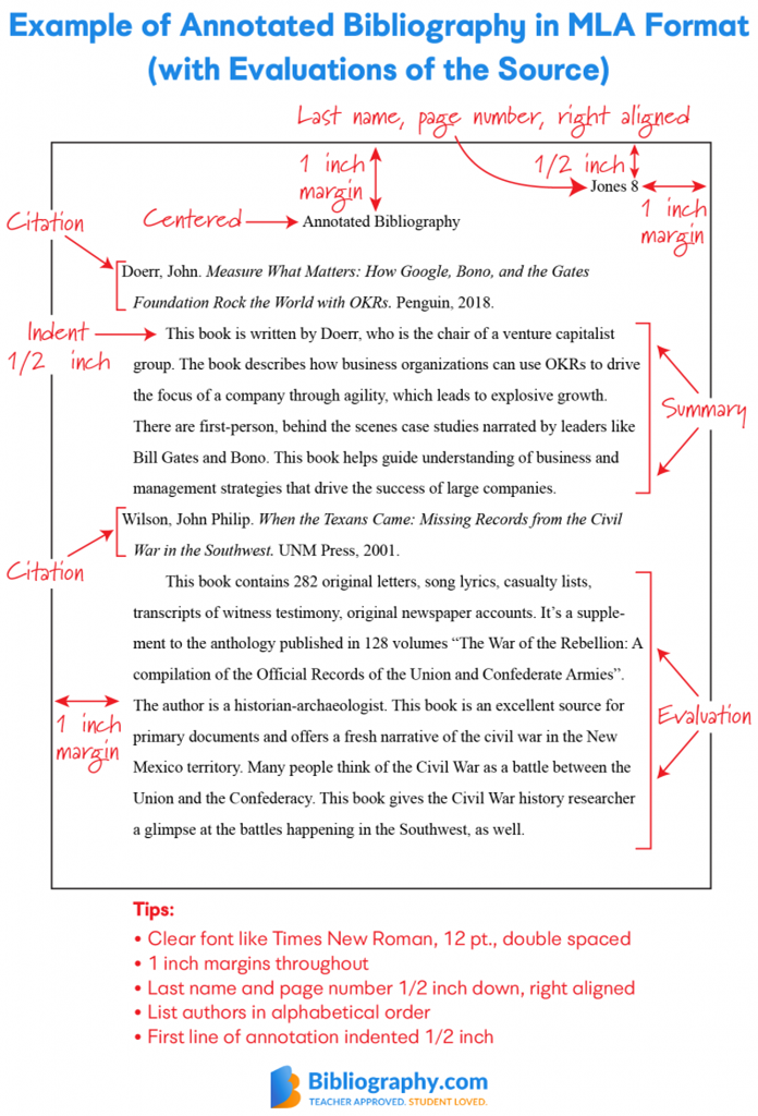 Visual diagram of MLA Annotated Bibliography by Bibliography.com