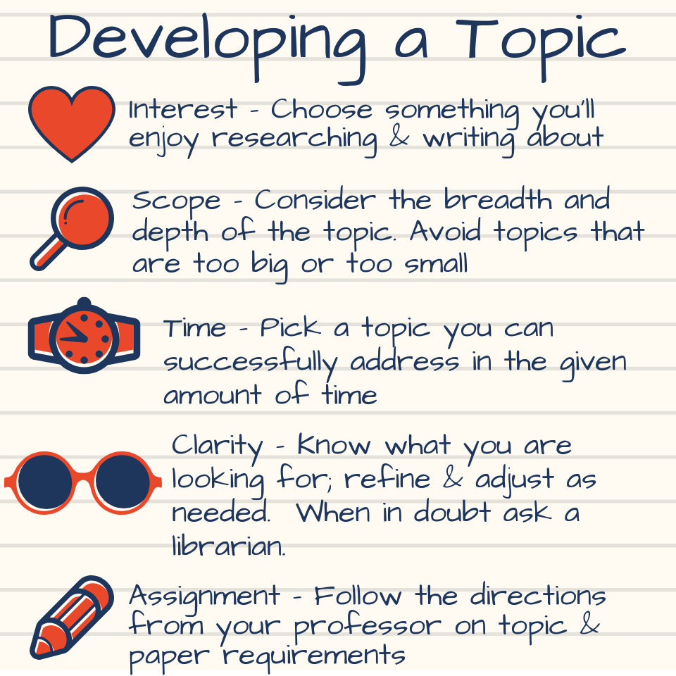 "Developing a Topic Interest: Choose something you'll enjoy researching and writing about. Scope"" Consider the breadth and depth of the topic, Avoid topics that are too big or too small. Time: Pick a topic you can successfully address in the given amount of time. Clarity:"" Know what you are looking for, refine and adjust as needed.  When in doubt ask a librarian. Assignment: follow the direction from your professor on topic and paper requirements."