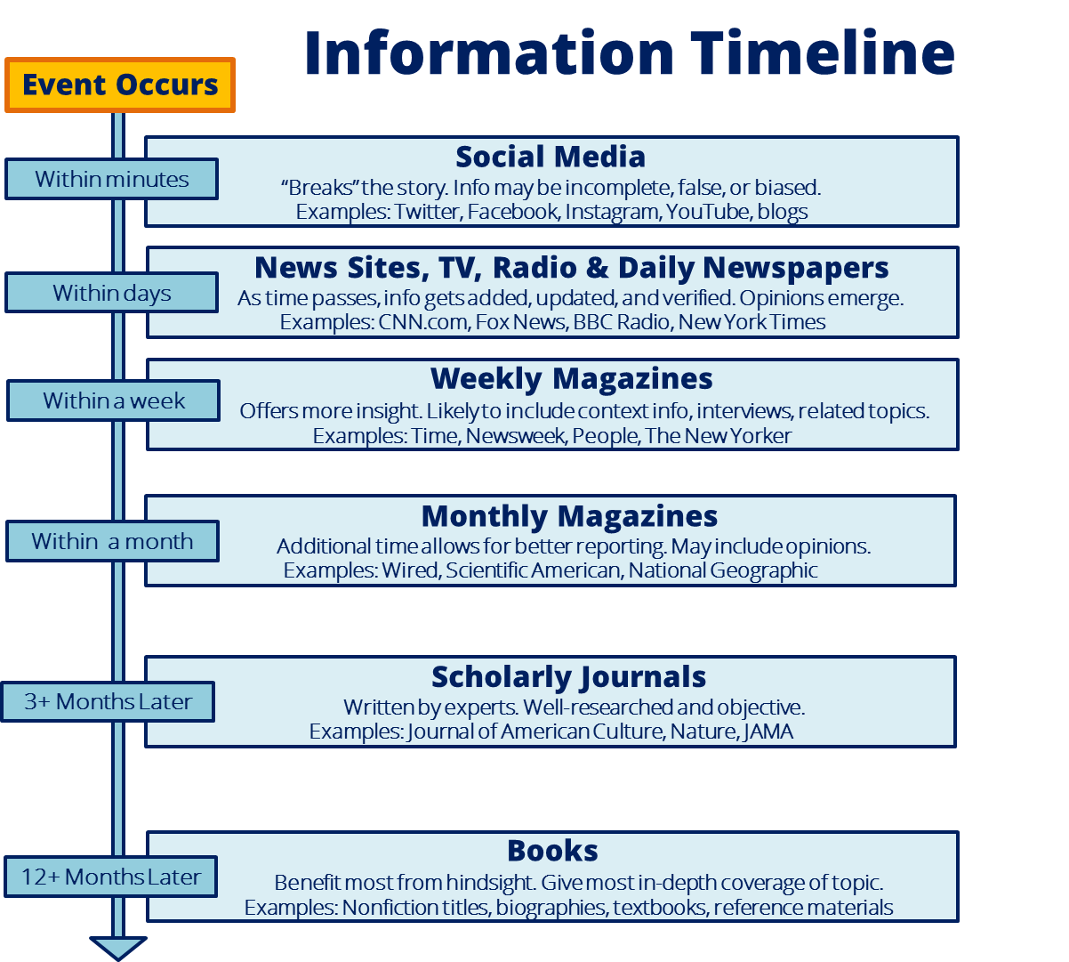 Information Timeline By Amanda Starkel Butler University