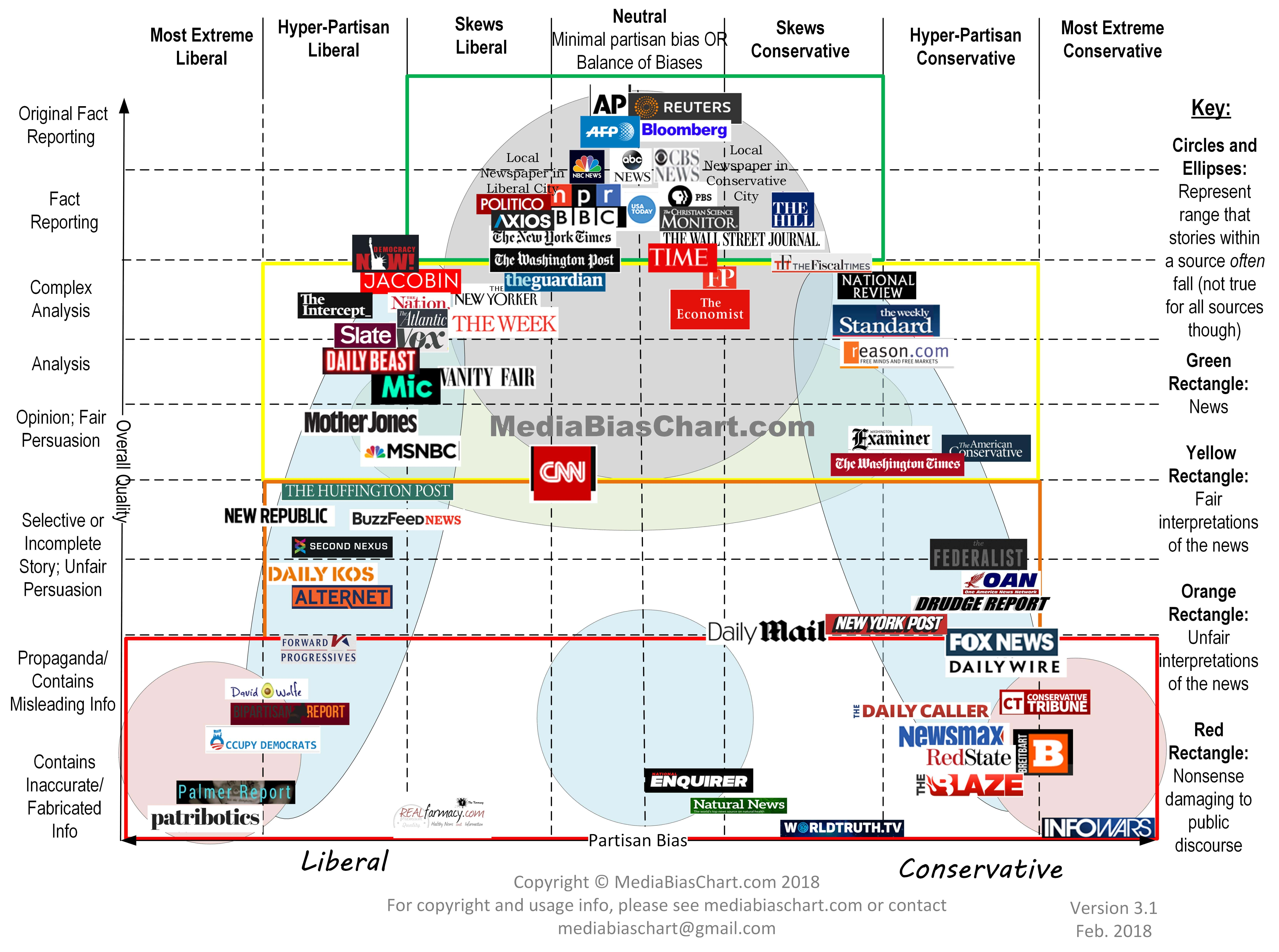 Media Bias Chart see linked web page for more information and screen reading