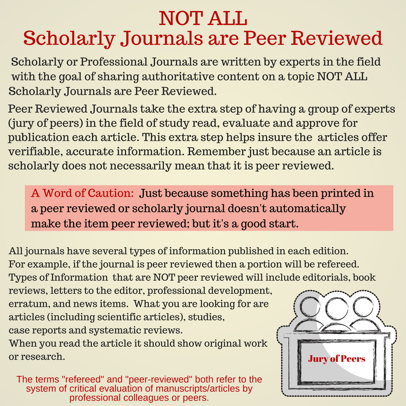 Where Scholarly or Professional Journals are written by experts in the field with the goal of sharing authoritative content on a topic NOT ALL Scholarly Journals are Peer Reviewed. Peer Reviewed Journals take the extra step of having a group of experts (jury of peers) in the field of study read, evaluate and approve for publication each article. This extra step helps insure the articles offer verifiable, accurate information. Remember just because an article is scholarly does not necessarily mean that it is peer reviewed. Know what your professor wants.  A Word of Caution:  Just because something has been printed in a peer reviewed or scholarly journal doesn't automatically make the item peer reviewed; but it's a good start.  All journals have several types of information published in each edition. For example, if the journal is peer reviewed then a portion will be refereed. Types of Information  that are NOT peer reviewed will include editorials, book reviews, letters to the editor, professional development, erratum, and news items.  What you are looking for are articles (including scientific articles), studies, case reports and systematic reviews.  When you read the article it should show original work or research.