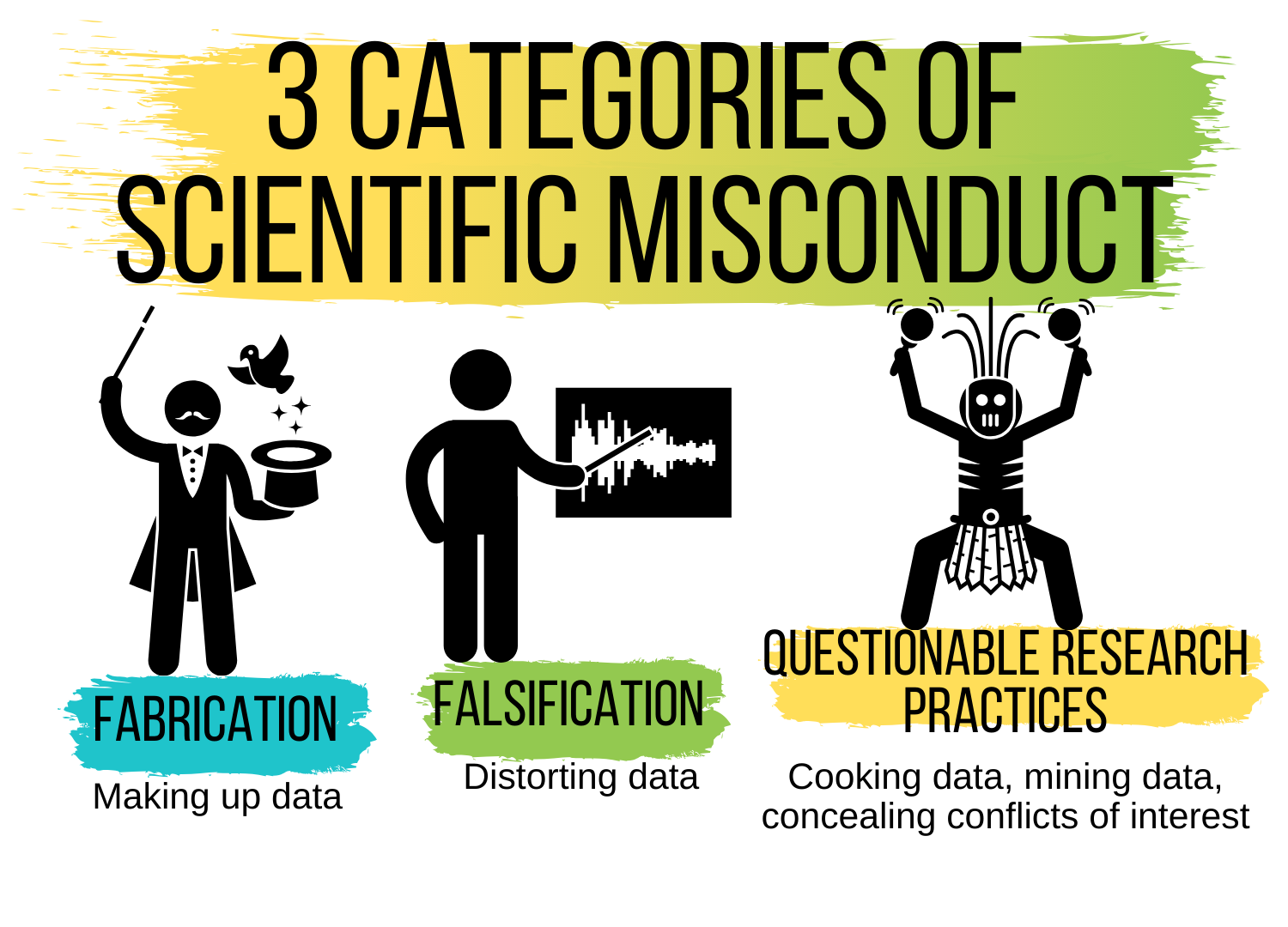 3 Categories of Scientific Misconduct fabrication, falsification, Questionable research methods