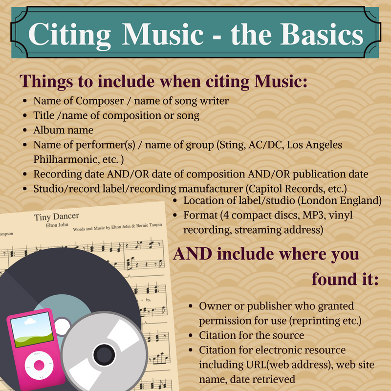 Citing Music - the Basics InfoGraphic