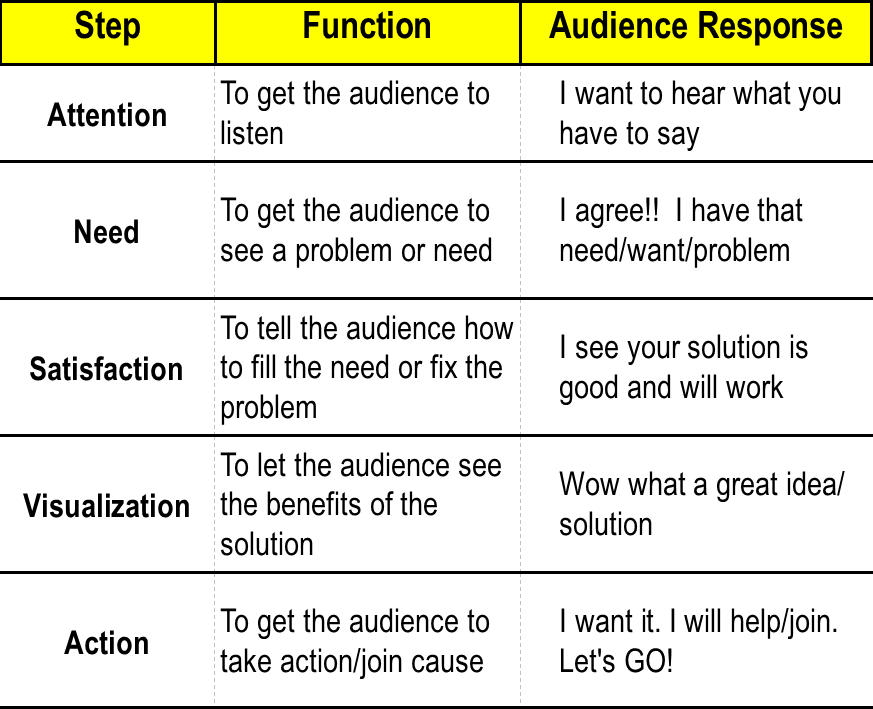 Monroe's steps with audience responce - see slide presentation for all slides