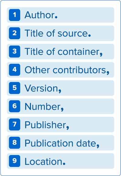 Author. Title.Container, contributors, version, number,publisher, publication date, location.
