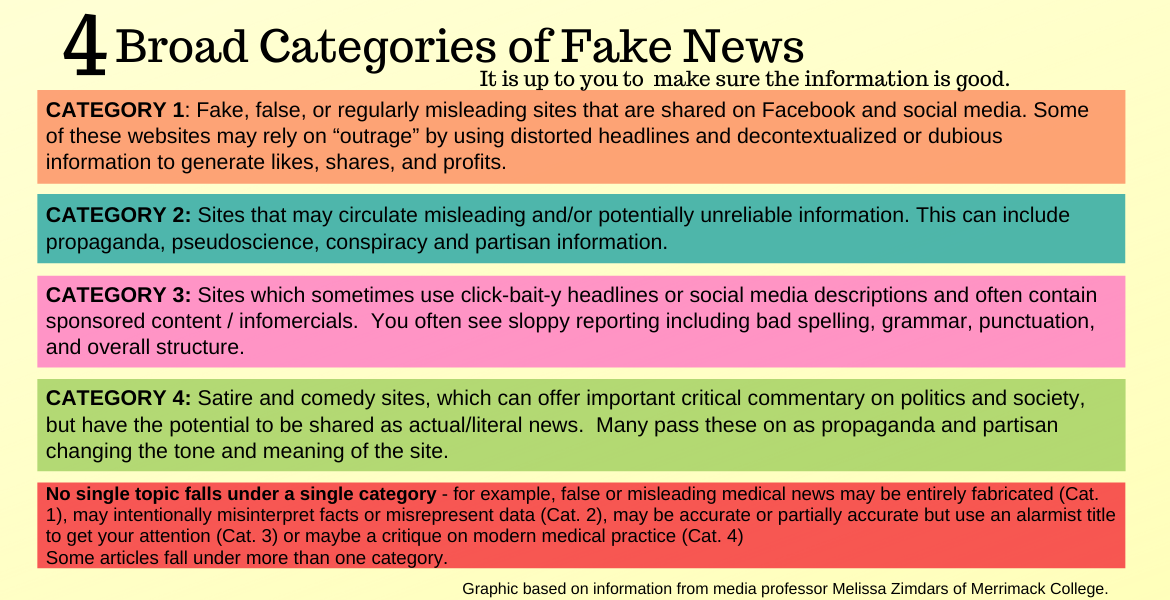 "There are four broad categories of fake news, according to media professor Melissa Zimdars of Merrimack College.  CATEGORY 1: Fake, false, or regularly misleading websites that are shared on Facebook and social media. Some of these websites may rely on ""outrage"" by using distorted headlines and decontextualized or dubious information to generate likes, shares, and profits.  CATEGORY 2: Websites that may circulate misleading and/or potentially unreliable information  CATEGORY 3: Websites which sometimes use clickbait-y headlines and social media descriptions  CATEGORY 4: Satire/comedy sites, which can offer important critical commentary on politics and society, but have the potential to be shared as actual/literal news  No single topic falls under a single category - for example, false or misleading medical news may be entirely fabricated (Category 1), may intentionally misinterpret facts or misrepresent data (Category 2), may be accurate or partially accurate but use an alarmist title to get your attention (Category 3) or maybe a critique on modern medical practice (Category 4.)  Some articles fall under more than one category.  It is up to you to do the legwork to make sure your information is good."