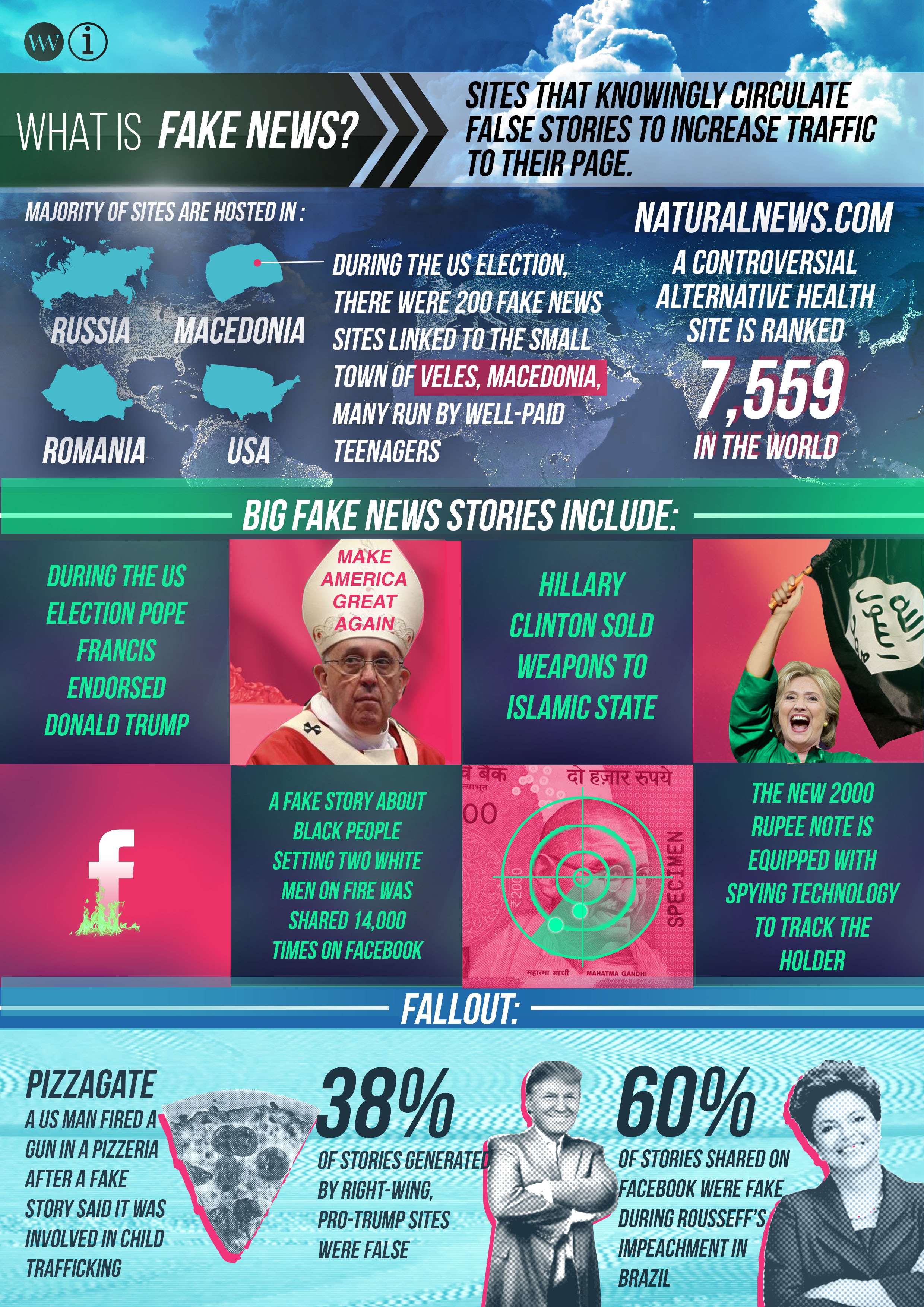 weekly world news Fake News infographic see link below for transcript