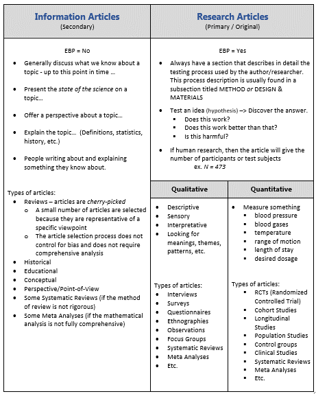 Article Types handout