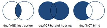 Venn diagrams for AND  OR and NOT used in Boolean