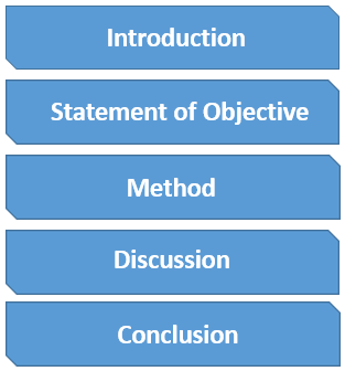 Literature Review Structure with 5 Divisions Introduction Statement of Objective Method Discussion Conclusion