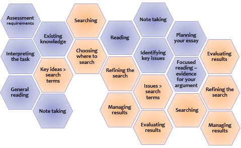 An overview of the search process [Image source: UniSA Library]