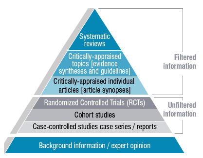 See alt text for Evidence Hierarchy below
