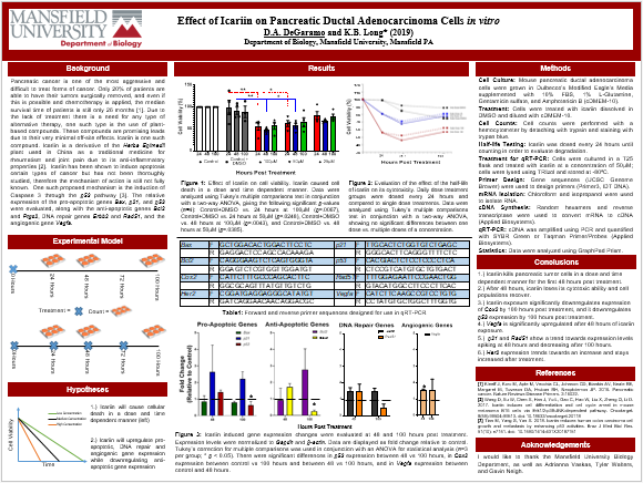 Icariin Gene Expression poster