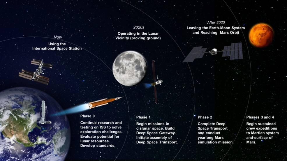 NASA goals for deep space exploration through 2030
