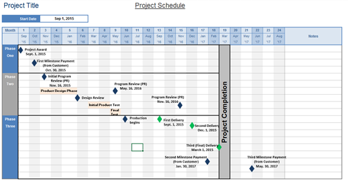 Screencapture of a project schedule