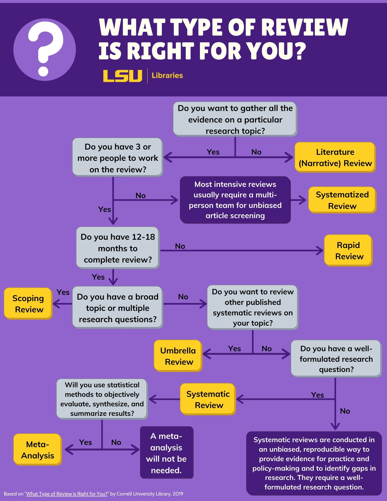What type of review is right for you? Flowchart