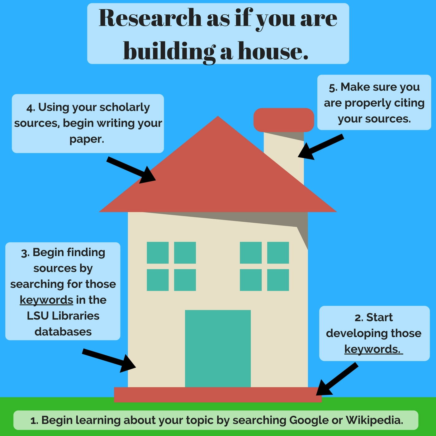 Researching is like building a house.