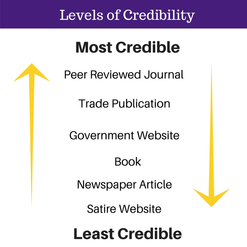 Levels of Credibility. These range from most credible being peer reviewed journals to least credible being satire websites.