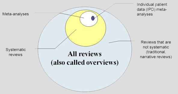 All Reviews (also called overviews) Reviews that are not systematic (traditional narrative reviews). Systematic reviews. Meta-analyses. Individual patient data (IPD) meta-analyses.