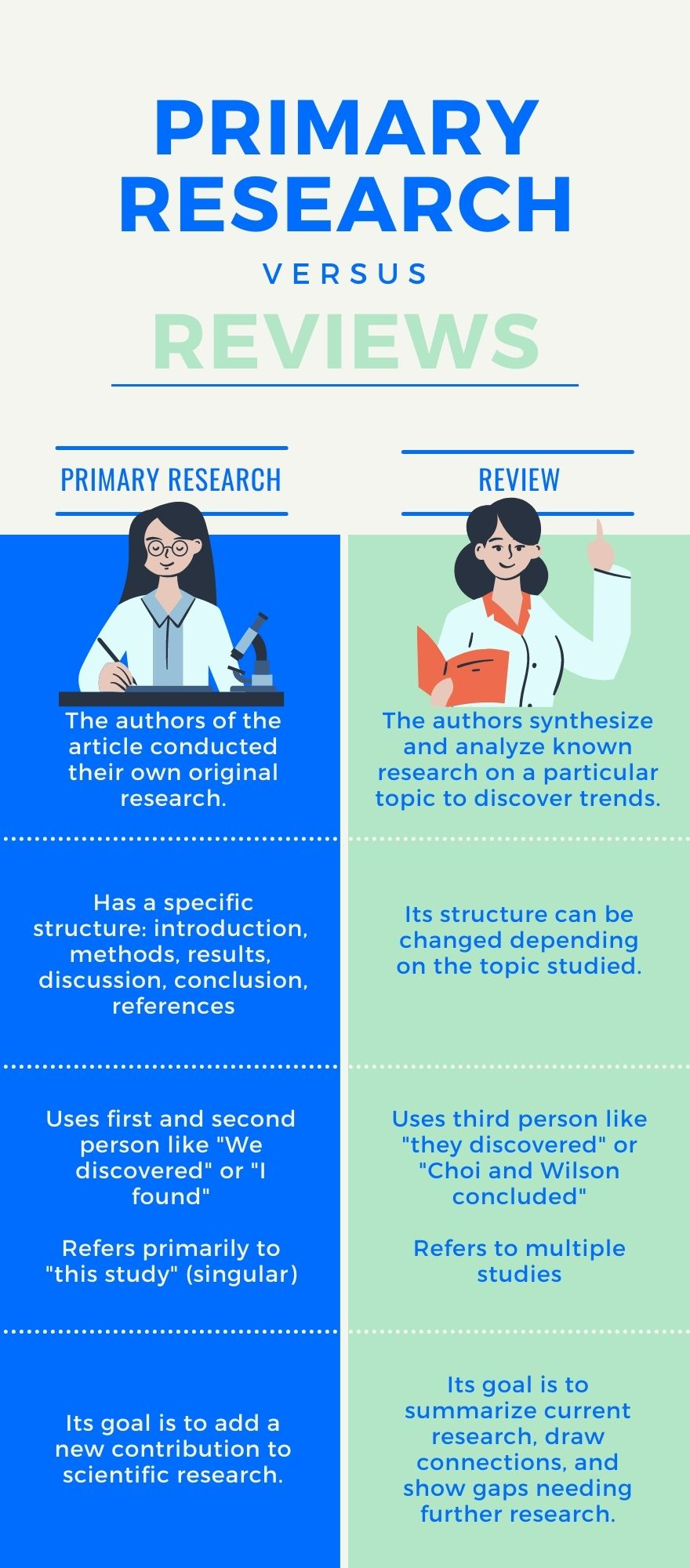 """Primary Research: The authors of the article conducted their own original research with the goal of adding new information, Has a specific structure: introduction,  methods, results,  discussion, conclusion, references. Uses first and second person like """"We discovered"""" or """"I found""""  Refers primarily to """"this study."""" Reviews: The authors synthesize and analyze known research on a particular topic to discover trends. Its structure can be changed depending on the topic studied. Uses third person like """"they discovered"""" or """"Choi and Wilson concluded""""  Refers to multiple studies"""
