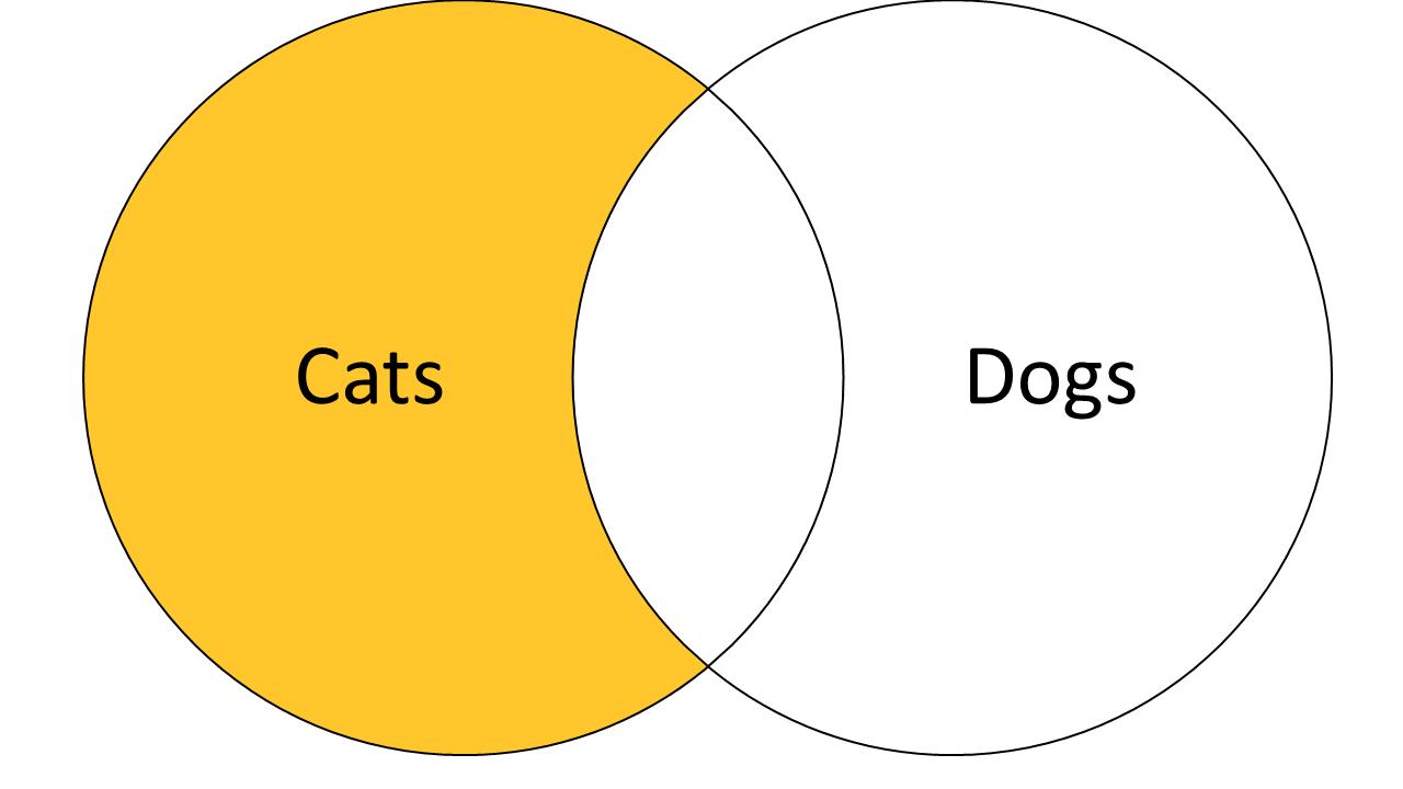 Venn Diagram representing Cats Not Dogs