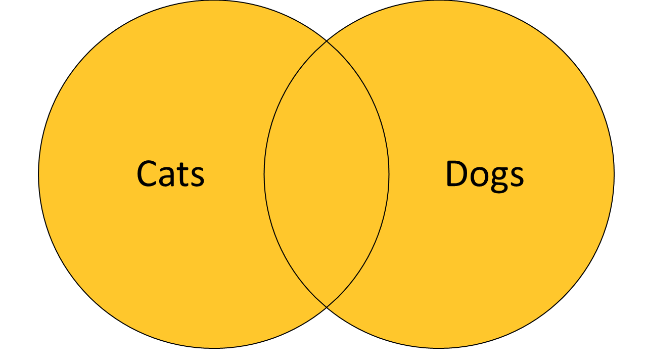 Venn Diagram representing Cats OR Dogs
