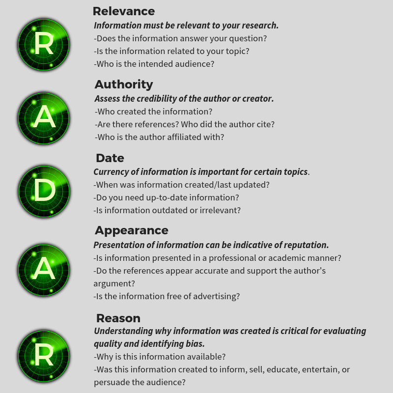 Use RADAR criteria to evaluate sources: Relevance, Authority, Date, Appearance, Reason