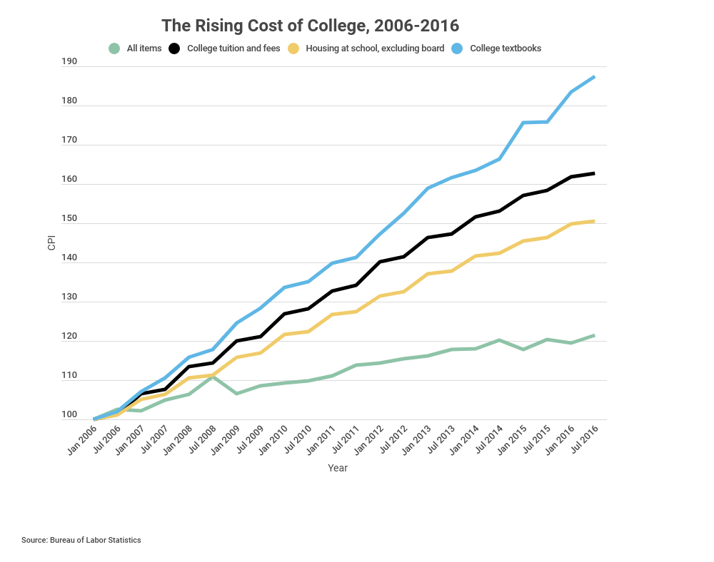 Rising cost of textbooks graph