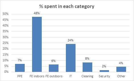 chart showing in which categories grant money was spent