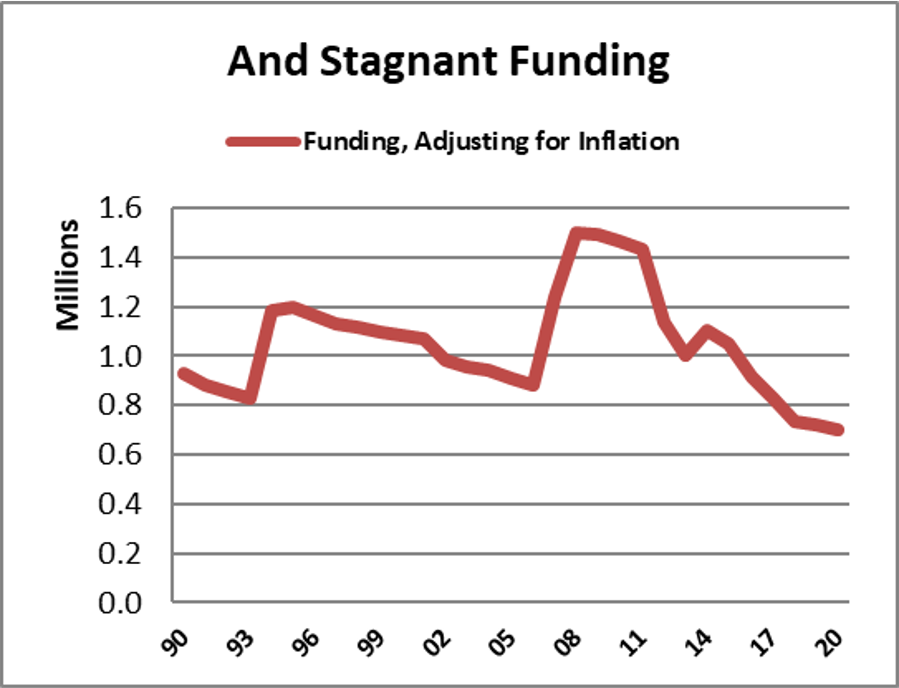 graph showing decreasing funding for borrowIT over time
