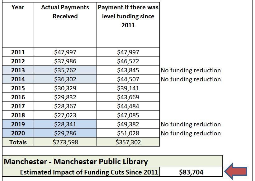 chart showing estimated impact of borrowIT funding