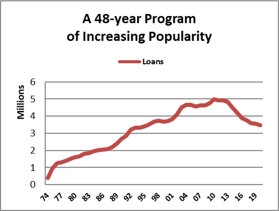 graph showing increasing use of borrowIT over time