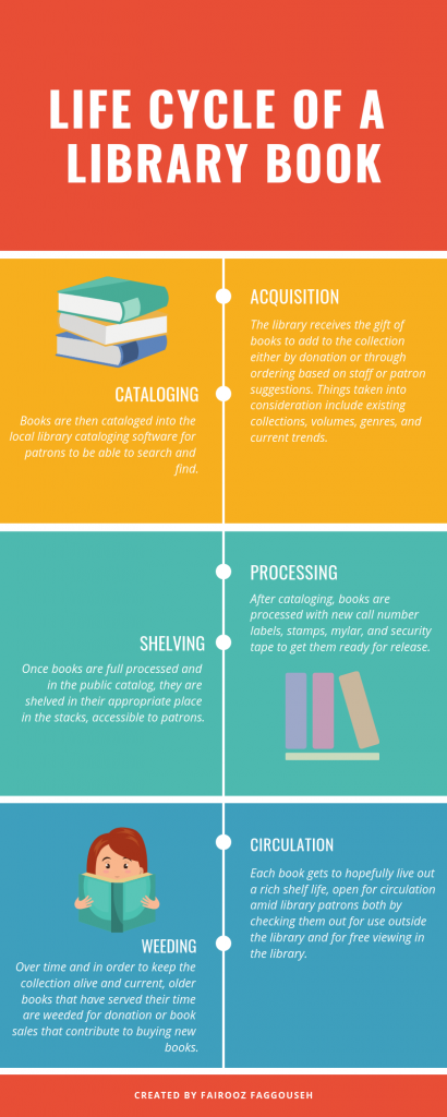 Life cycle of a library book