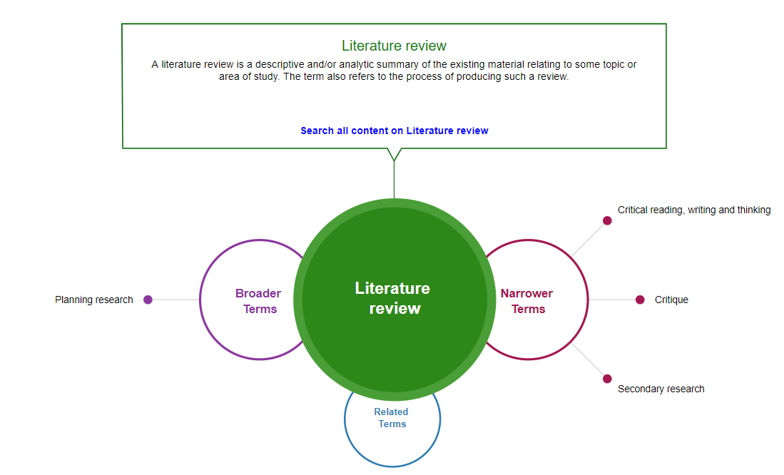 Sage Research Methods method map entry for Literature Review, including broader terms, related terms, and narrower terms