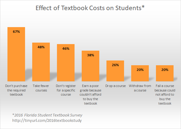 Chart illustrating effect of textbook costs on students from 2016 Florida Student Textbook Survey