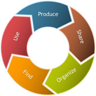 Produce, Share, Organize, Find, Use