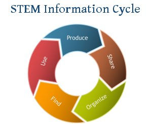 STEM Information Cycle