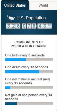 image of census population graphic