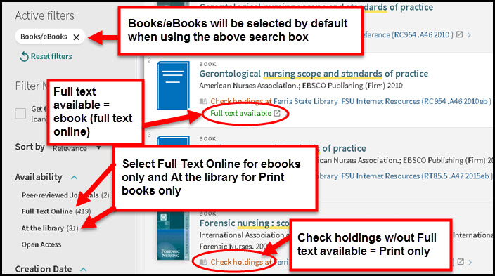 Screenshot of book search indicating: Books/eBooks will be selected by default when using the above search.  Full text available is circled under item record and image states: Full text available = ebook (full text online).  Under Availability arrows point to Full Text Online and At the library and image states: Select Full Text Online for ebooks onlys and select At the library for Print only.  Check holdings is circled under an item record and indicates: Check holdings only without full text available = print only