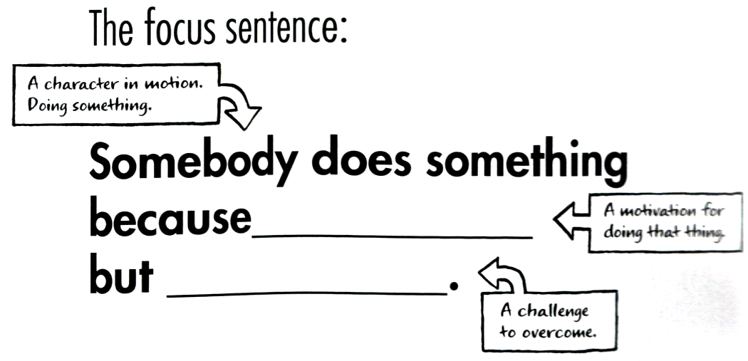 the focus sentence: somebody, a character in motion, doing something, does something because blank, a motivation for doing that thing but blank, a challenge to overcome.