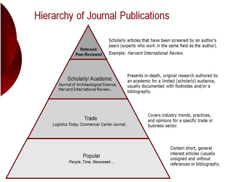 Hierarchy of Journal Publications
