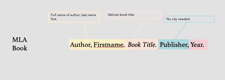 Author last name, First name. Book Title Italicized. Publisher, Year.