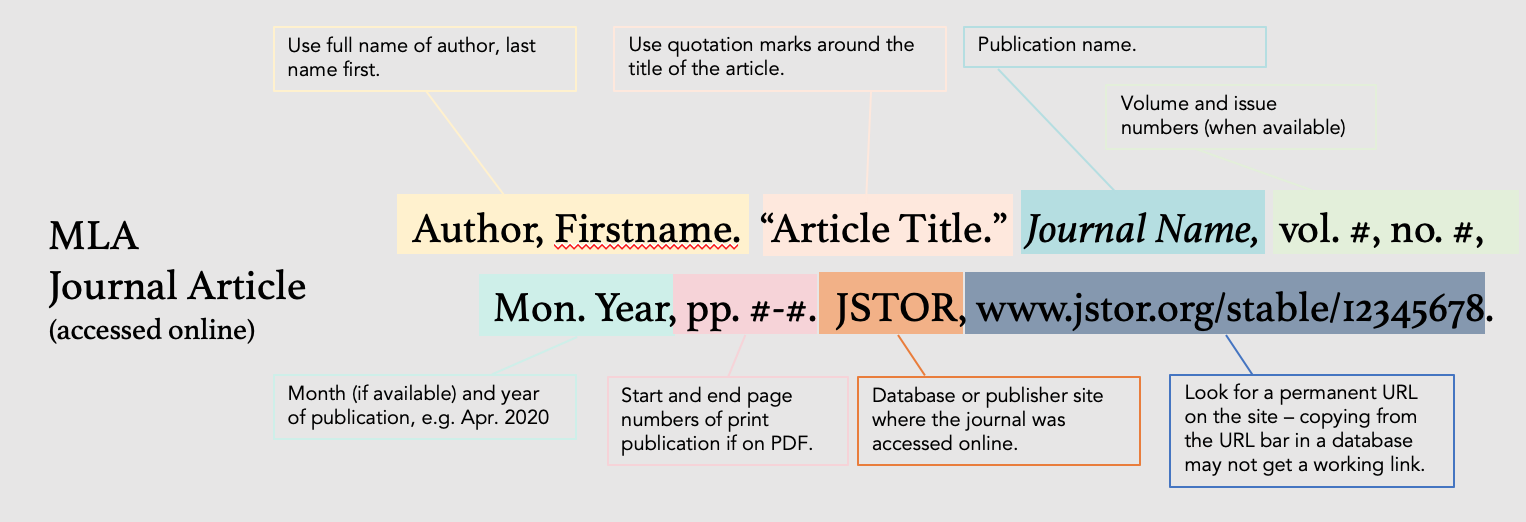 """Last name, First name. """"Title of article in quotations."""" Title of journal Italicized, volume, number,  month and year, page numbers. Database or publisher site name, URL."""