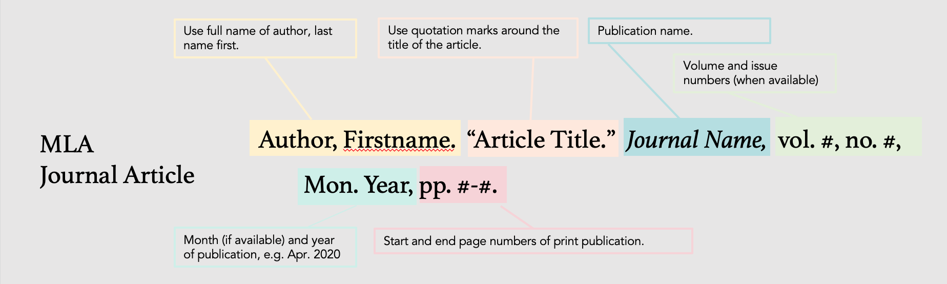 """Last name, First name. """"Title of article in quotations."""" Title of journal Italicized, volume, number,  month and year, page numbers."""
