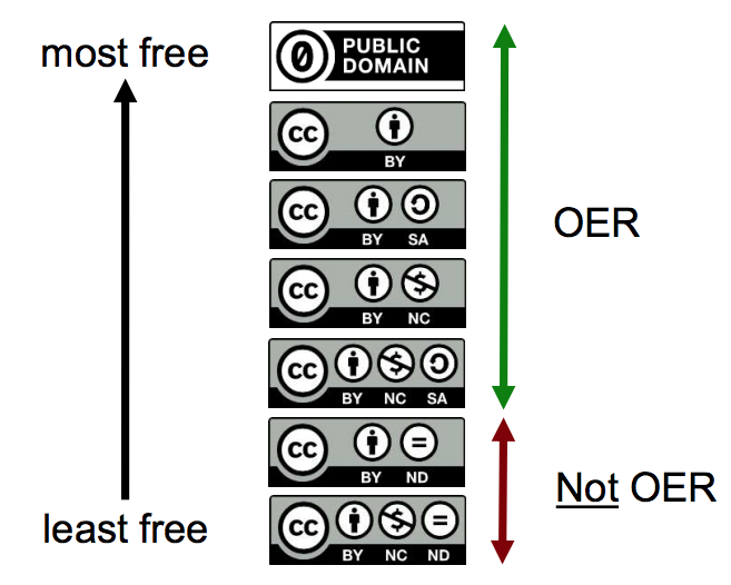 Creative Commons licenses and OER